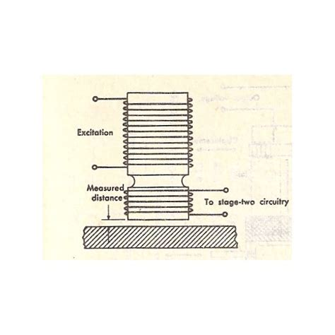 inductance of two coils inductive transducers or inductive linear transducers