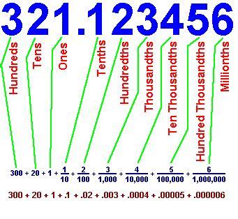 decimal house naming decimal places with free worksheets