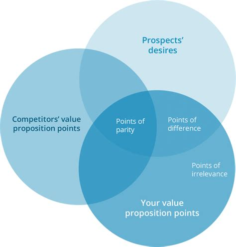 create value in business 3 steps for building how to conduct a competitive analysis in 8 steps