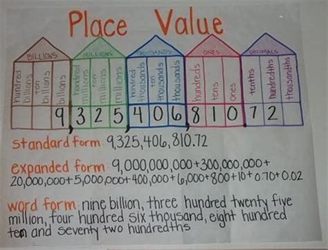 decimal house this place value chart is valuable because it shows the