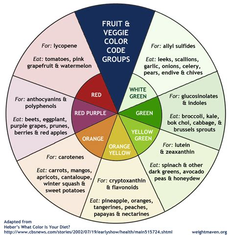6 fruit groups healing fruit vegetable chart healthy lifestyle