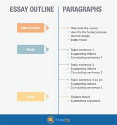 Analytical Essay Outline Template by Analytical Essay Writing Topics Outline Essaypro