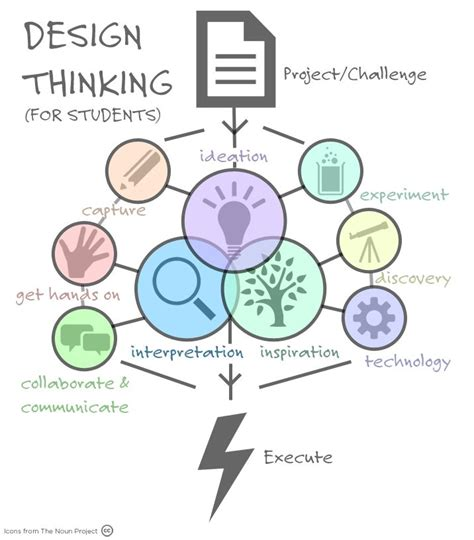 design thinking process ideo 80 best world of design thinking images on pinterest