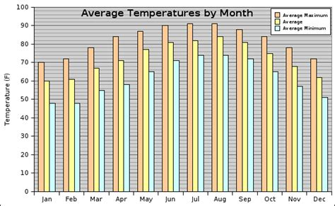 average temperature of a average temperatures in las vegas in march myideasbedroom