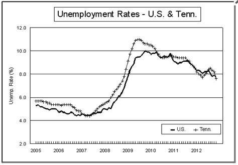 Tn Unemployment Office by Tennessee S Unemployment Rate Hits Four Year Low