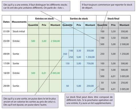 Fiches De Stocks Modèles Simples