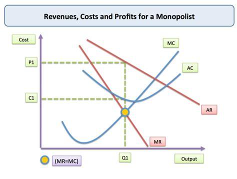 monopoly price and output for a monopolist tutor2u monopoly price and output for a monopolist tutor2u economics