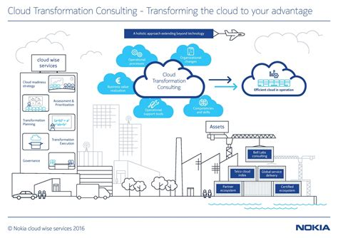 transformation is you the 1 year plan to becoming the best you books cloud wise services nokia networks
