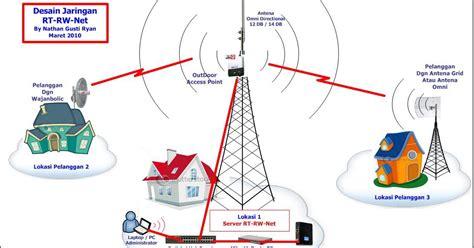 peralatan membuat rt rw net membuat bisnis hotspot rt rw net dengan modal 1 juta