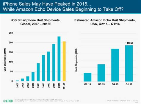 how many sales to amazon wwdc 2016 apple s siri and the future of voice vs amazon