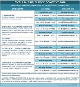 cronograma de empleada domestica 2016 nicolas boglione contador p 250 blico escala salarial