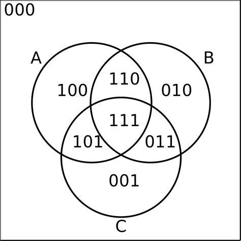 venn diagram wiktionary