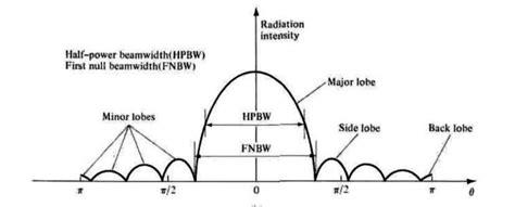 radiation pattern antenna theory radiation pattern of an antenna from antenna theory