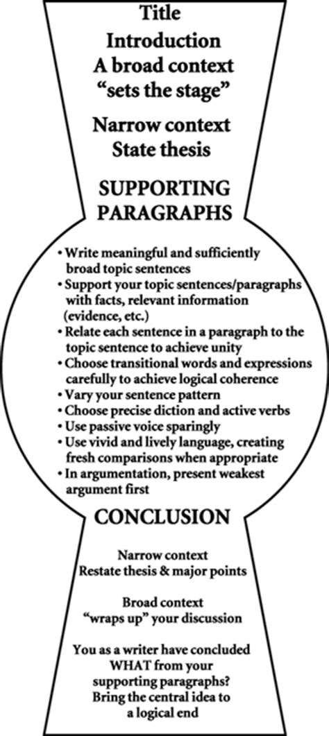 essay structure visual guide gypsy scholar sheridan baker s quot keyhole quot structure for