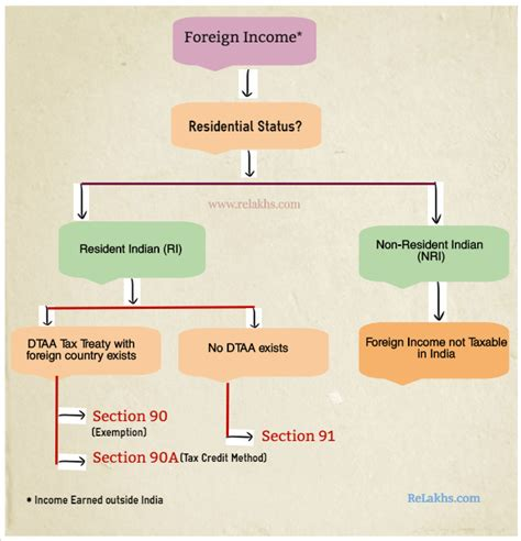 relief under section 89 of income tax act 89 section 90 of income tax act flowchart b3