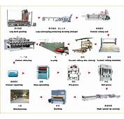 Pulp Paper Manufacturing Flow Chart