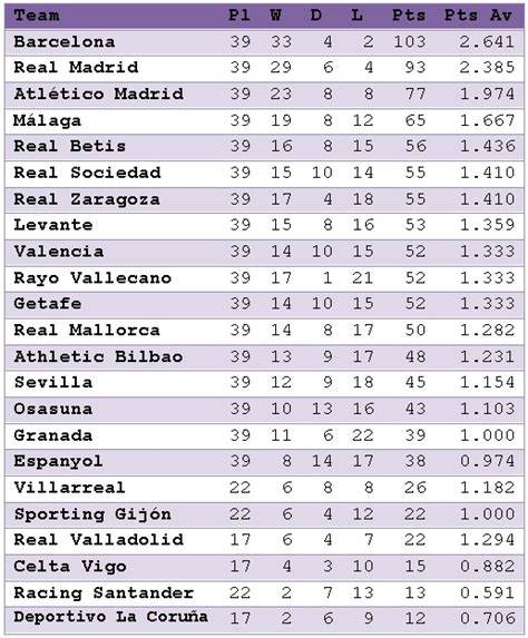 last year la liga table la liga table for the 2012 calendar year spirit of mirko