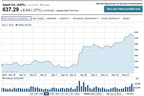 apple inc stock aapl profile apple inc stock yahoo finance autos post
