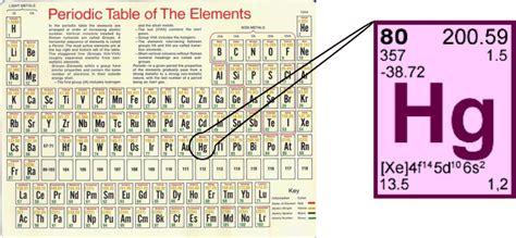 Hg On Periodic Table by Untitled Document Uwec Edu