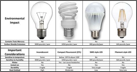 do led light bulbs save energy do led light bulbs save energy 28 images convert