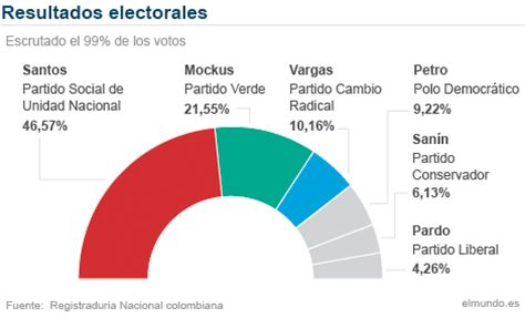 resultados elecciones segunda vuelta en argentina santos destroza el efecto mockus pero habr 225 segunda