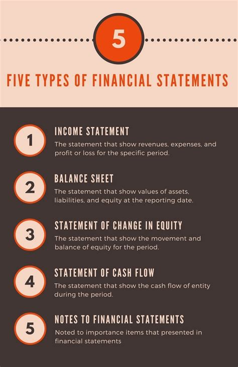 types of five types of financial statements completed set with