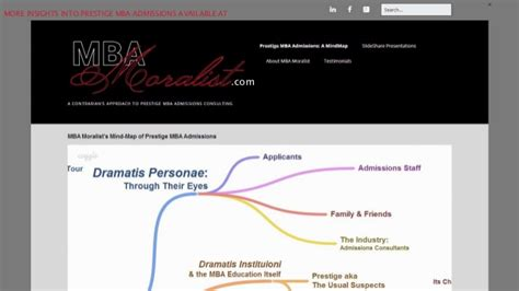 Mba Prestige by Prestige Mba Letters Of Recommendation The L O R