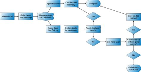 8 best images of call center architecture diagram voip