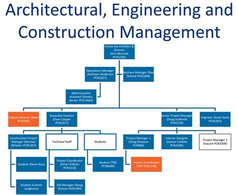 design engineer hierarchy interior design organization chart psoriasisguru com