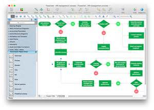 Process Flow Chart Template Visio by Create Visio Flowchart Conceptdraw Helpdesk
