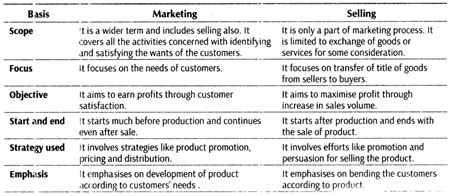 Mba Difference Between Marketing And Selling by Important Questions For Cbse Class 12 Business Studies