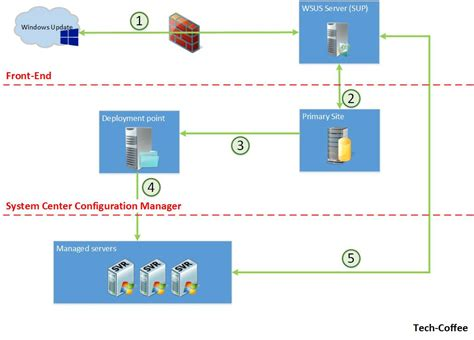 sccm visio sccm network diagram sql server network diagram elsavadorla