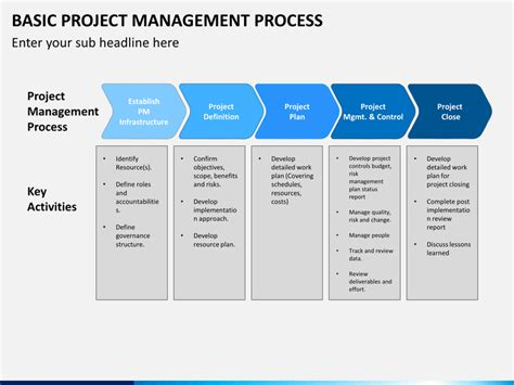 simple project management template basic project management process powerpoint template
