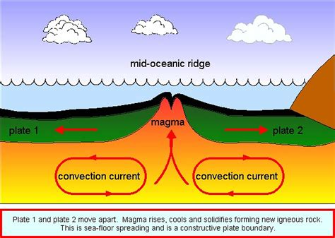 What Does Sea Floor Spreading by Sea Floor Spreading Earth Space
