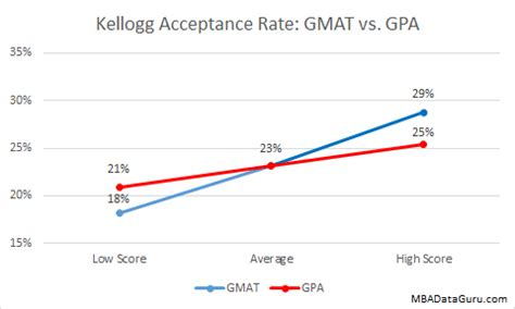 Rice Mba For Professionals Acceptance Rate by Kellogg Acceptance Rate Analysis Mba Data Guru