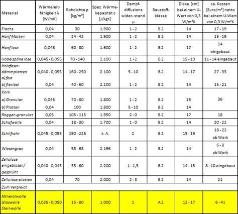 feuerwiderstandsklassen tabelle lambda werte baustoffen mischungsverh 228 ltnis zement