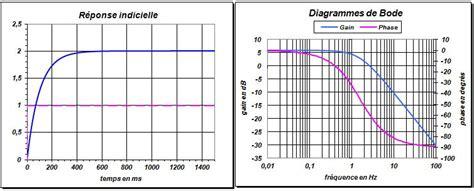 diagramme de bode filtre passe bas 2eme ordre physique appliquee en bts sn