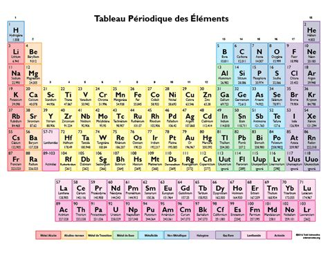 printable periodic table in french color periodic table in french coleur tableau periodique