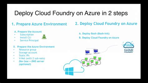 cloud foundry for developers deploy manage and orchestrate cloud applications with ease books cloud foundry on microsoft azure is closer to general
