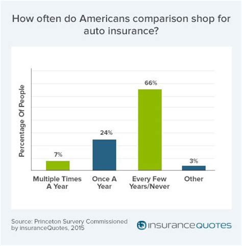 Shop Auto Insurance by Americans Don T How To Shop For Auto Insurance Survey