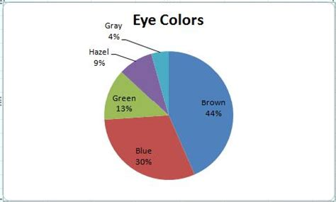 percentage of eye colors statistics without tears august 2011