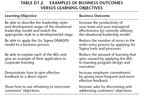 Course Objectives And Outcomes Mba by Is Your Program To A Business Outcome