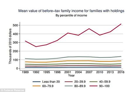 Still Richer Than Most Of Us 2 by Us Middle Class Gets Richer But Wealthy Do Even Better