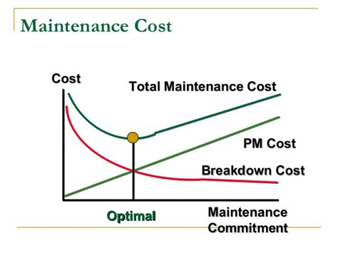 service cost maintenance planning systems