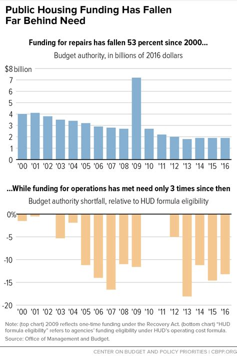 how is section 8 funded public housing funding has fallen far behind need center