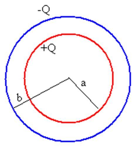 condensador esferico capacitancia condensador esf 233