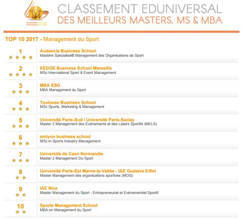 Du Mba Ranking by Quel Dipl 244 Me En Management Du Sport Et Marketing Sportif