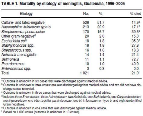 blood culture report sle meningitis bacterial vs viral csf
