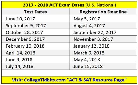 sat exam sections act practice tests preparing for act sat act prep