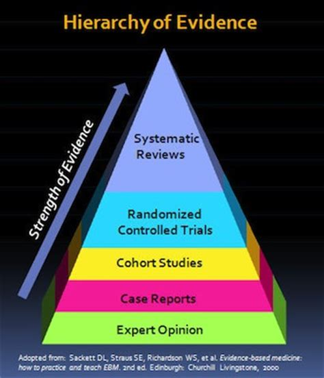 based of hierarchy of evidence 21 2 emergency medicine cases